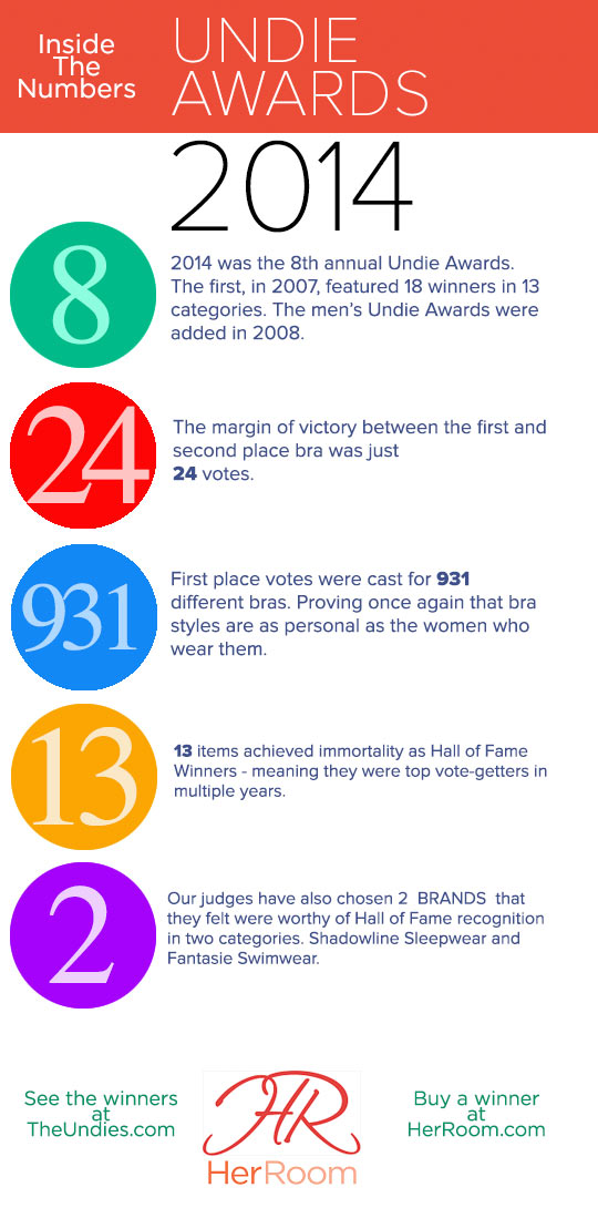 2014 Undie Awards Infographic