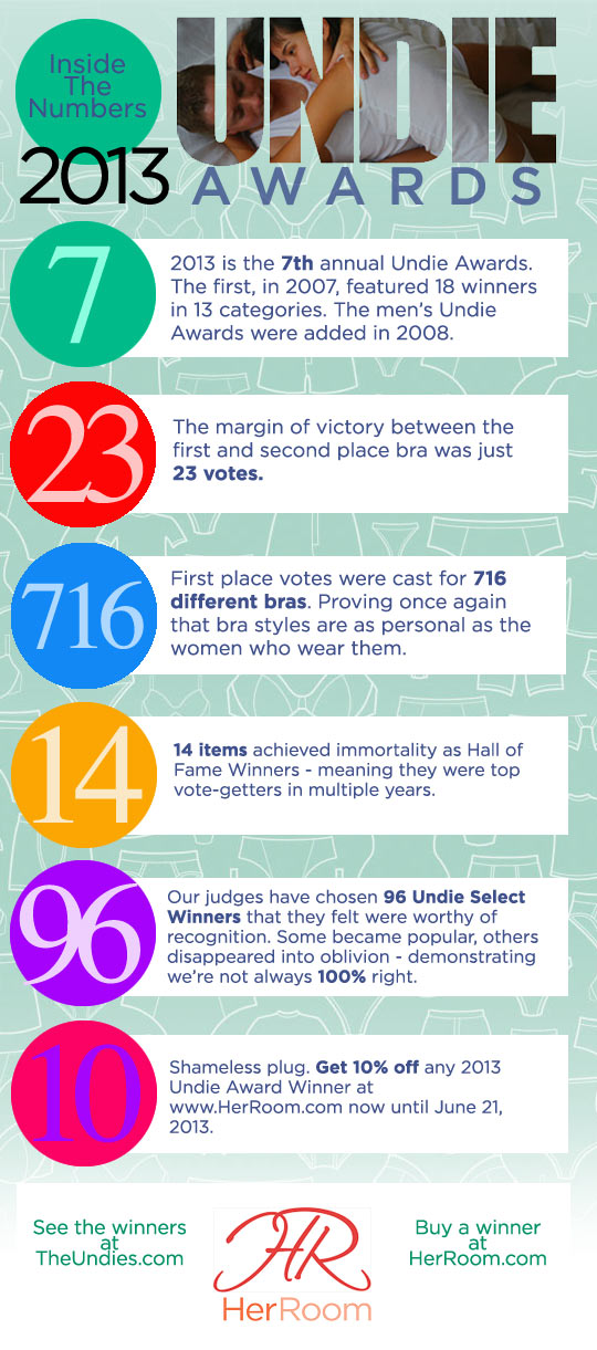 2013 Undie Awards - Infographic